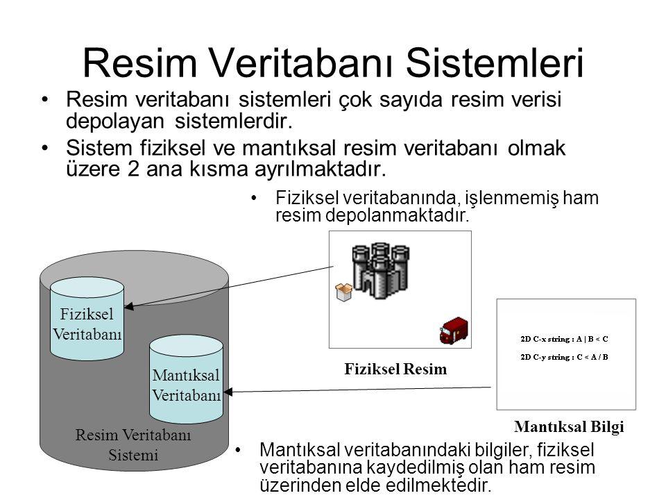 Resim Veritabanı Sistemi Resim Veritabanı Sistemleri Resim veritabanı sistemleri çok sayıda resim verisi depolayan sistemlerdir. Sistem fiziksel ve ma