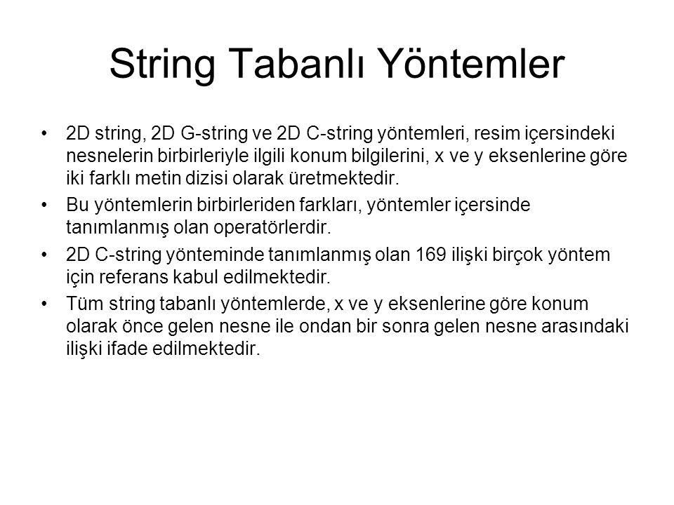 2D String Yöntemi 2D string yöntemi resim içersindeki nesnelerin birbirlerine göre sol- sağ, yukarı-aşağı, aynı hizada yada aynı konumda olup olmadığını belirleyebilen basit bir uzaysal ilişki çıkarım yöntemidir.