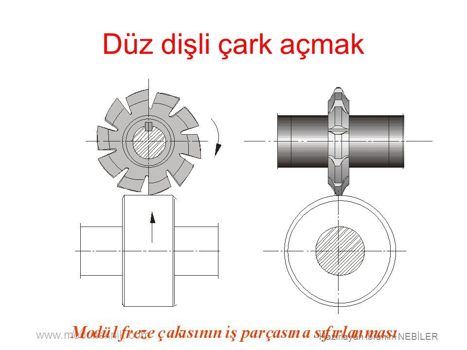 www.modulteknik.com Hazırlayan İbrahim NEBİLER Düz dişli çark açmak