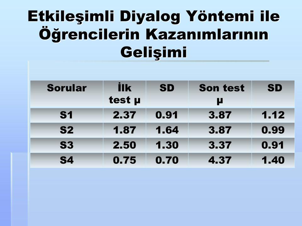 Etkileşimli Diyalog Yöntemi ile Öğrencilerin Kazanımlarının Gelişimi Sorularİlk test µ SD Son test µ SD S12.370.913.871.12 S21.871.643.870.99 S32.501.