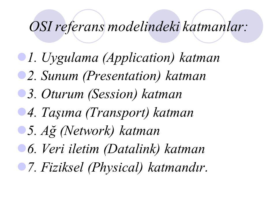 OSI referans modelindeki katmanlar: 1.Uygulama (Application) katman 2.
