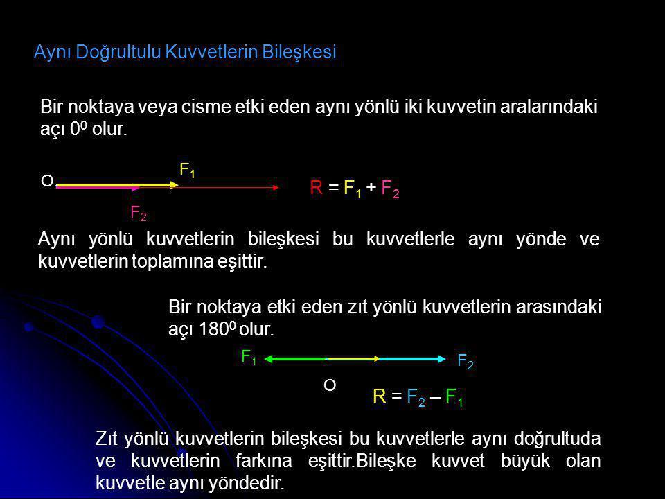 Aynı Doğrultulu Kuvvetlerin Bileşkesi Bir noktaya veya cisme etki eden aynı yönlü iki kuvvetin aralarındaki açı 0 0 olur. Aynı yönlü kuvvetlerin bileş