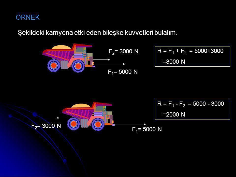 ÖRNEK F 1 = 5000 N F 2 = 3000 N F 1 = 5000 N F 2 = 3000 N Şekildeki kamyona etki eden bileşke kuvvetleri bulalım. R = F 1 + F 2 = 5000+3000 =8000 N R
