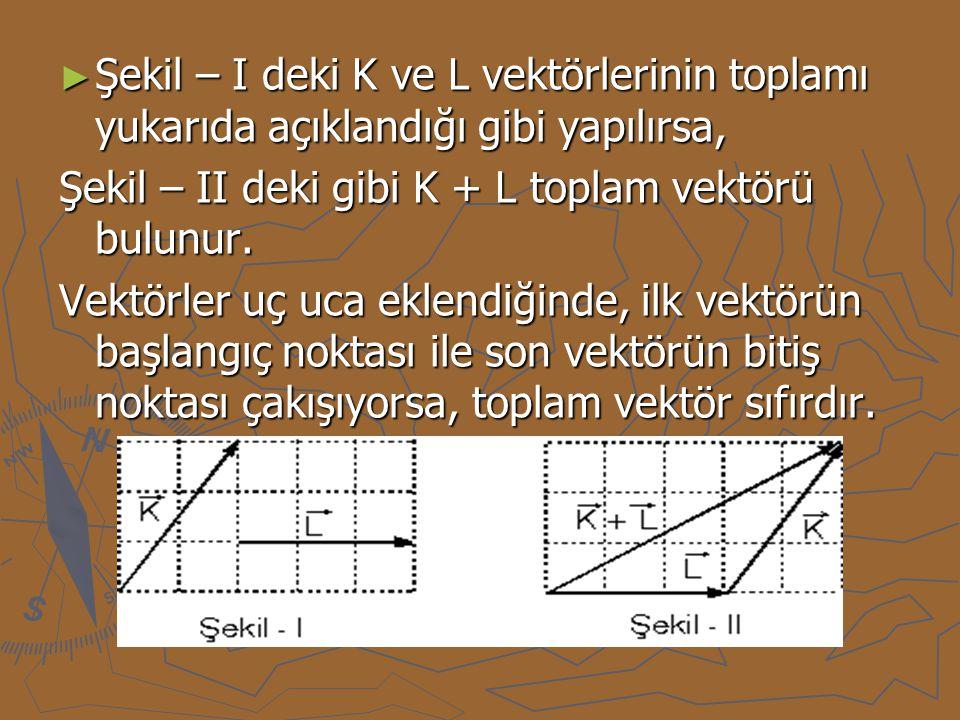 ► Şekil – I deki K ve L vektörlerinin toplamı yukarıda açıklandığı gibi yapılırsa, Şekil – II deki gibi K + L toplam vektörü bulunur. Vektörler uç uca