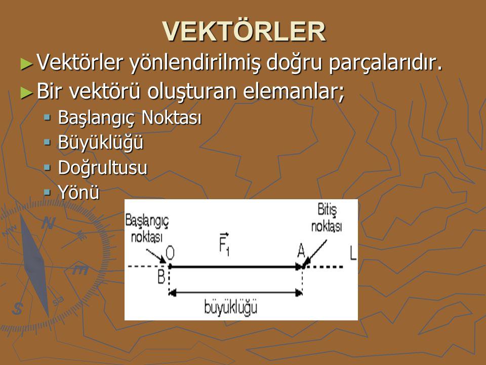 VEKTÖRLER ► Vektörler yönlendirilmiş doğru parçalarıdır. ► Bir vektörü oluşturan elemanlar;  Başlangıç Noktası  Büyüklüğü  Doğrultusu  Yönü
