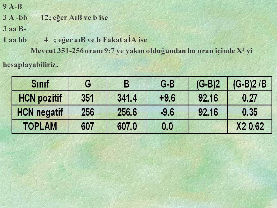 9 A-B 3 A -bb 12; eğer AıB ve b ise 3 aa B- 1 aa bb 4 ; eğer aıB ve b Fakat aİA ise Mevcut 351-256 oranı 9:7 ye yakın olduğundan bu oran içinde X² yi