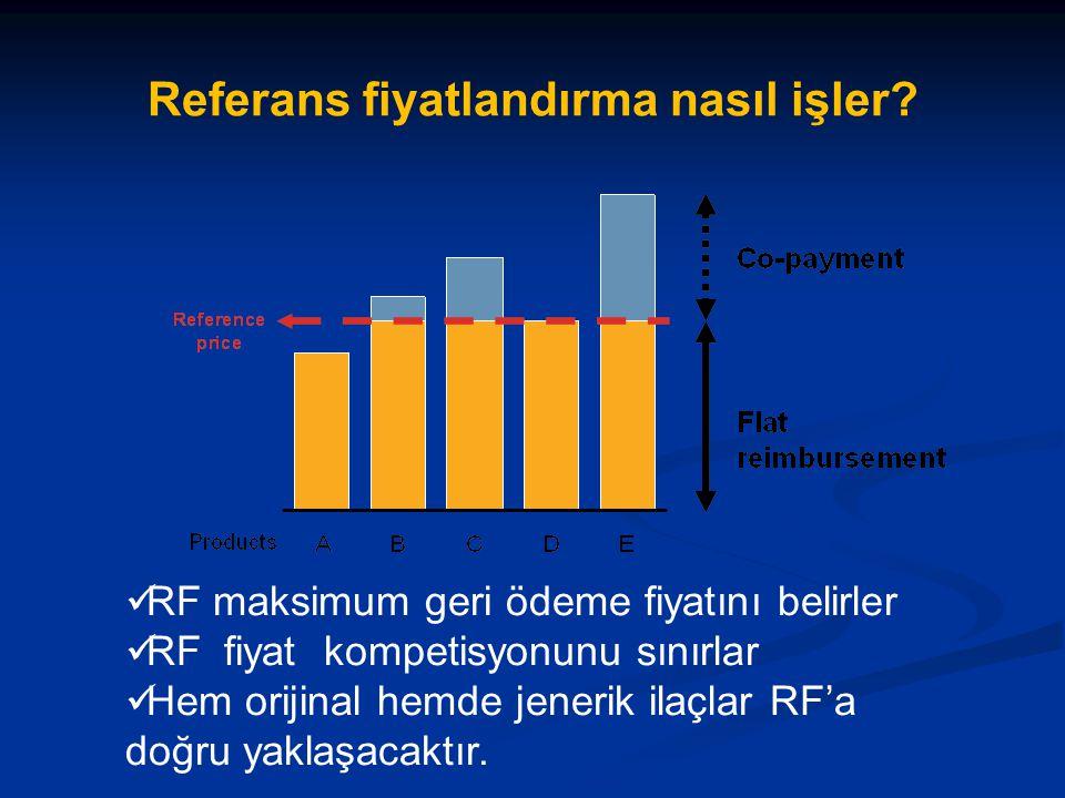 Referans fiyatlandırma nasıl işler? RF maksimum geri ödeme fiyatını belirler RF fiyat kompetisyonunu sınırlar Hem orijinal hemde jenerik ilaçlar RF'a