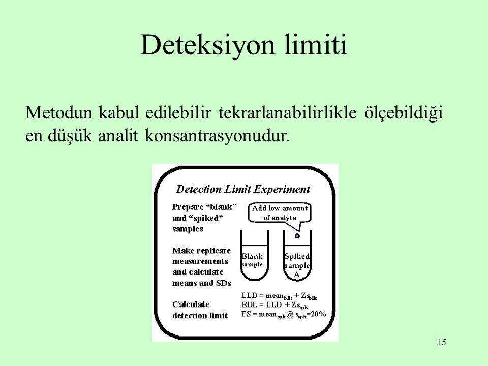 15 Deteksiyon limiti Metodun kabul edilebilir tekrarlanabilirlikle ölçebildiği en düşük analit konsantrasyonudur.