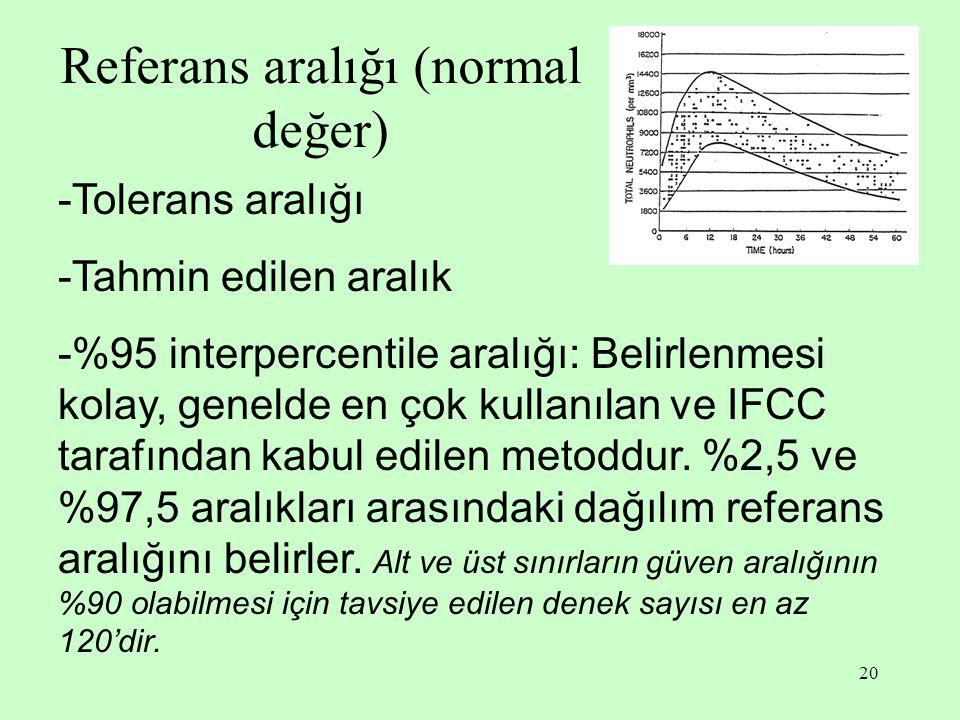 20 Referans aralığı (normal değer) -Tolerans aralığı -Tahmin edilen aralık -%95 interpercentile aralığı: Belirlenmesi kolay, genelde en çok kullanılan