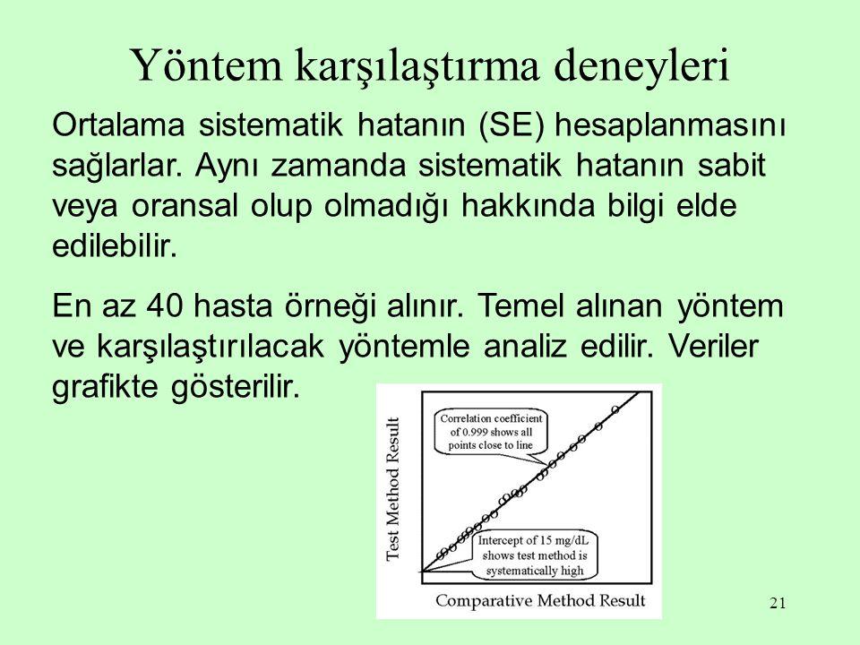 21 Yöntem karşılaştırma deneyleri Ortalama sistematik hatanın (SE) hesaplanmasını sağlarlar. Aynı zamanda sistematik hatanın sabit veya oransal olup o