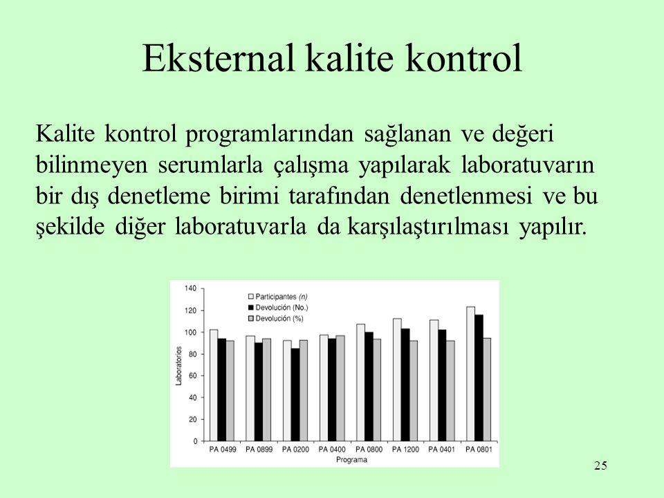 25 Eksternal kalite kontrol Kalite kontrol programlarından sağlanan ve değeri bilinmeyen serumlarla çalışma yapılarak laboratuvarın bir dış denetleme