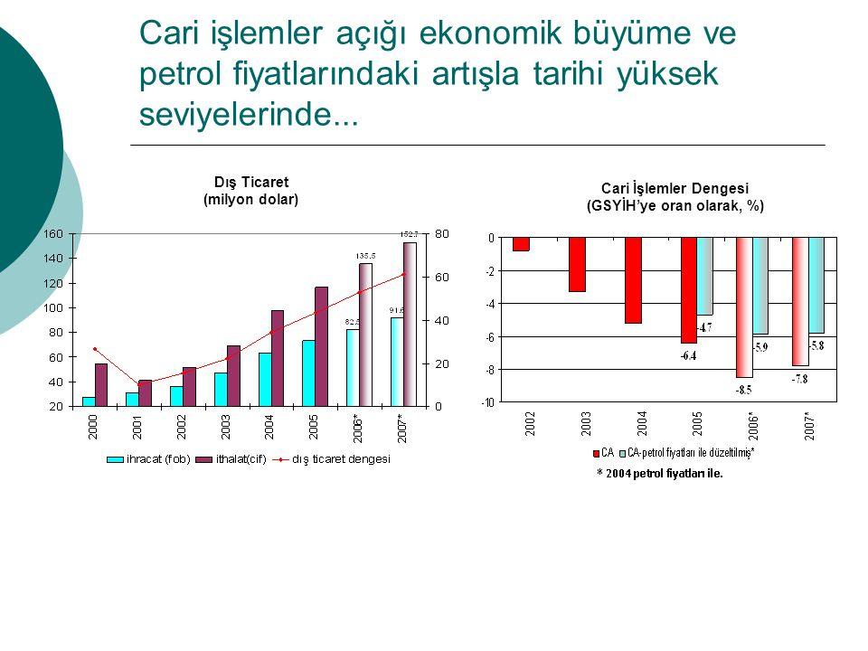 Cari işlemler açığı ekonomik büyüme ve petrol fiyatlarındaki artışla tarihi yüksek seviyelerinde...