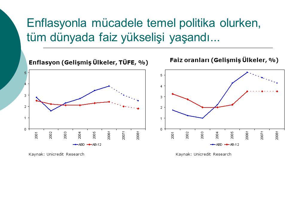 Enflasyonla mücadele temel politika olurken, tüm dünyada faiz yükselişi yaşandı...