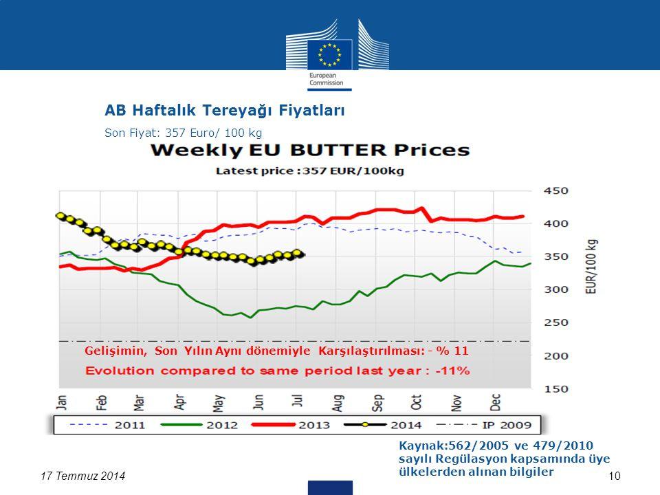 17 Temmuz 201410 AB Haftalık Tereyağı Fiyatları Kaynak:562/2005 ve 479/2010 sayılı Regülasyon kapsamında üye ülkelerden alınan bilgiler Son Fiyat: 357 Euro/ 100 kg Gelişimin, Son Yılın Aynı dönemiyle Karşılaştırılması: - % 11