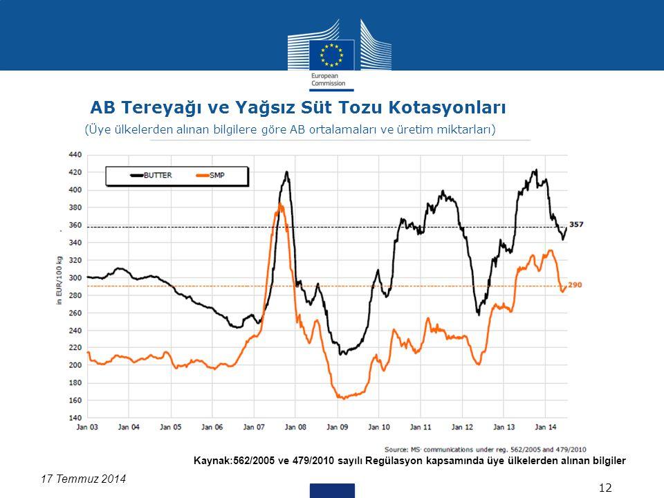 Kaynak:562/2005 ve 479/2010 sayılı Regülasyon kapsamında üye ülkelerden alınan bilgiler Data for DK missing 17 Temmuz 2014 AB Tereyağı ve Yağsız Süt Tozu Kotasyonları 12 (Üye ülkelerden alınan bilgilere göre AB ortalamaları ve üretim miktarları)