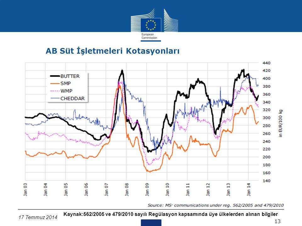 Kaynak:562/2005 ve 479/2010 sayılı Regülasyon kapsamında üye ülkelerden alınan bilgiler 17 Temmuz 2014 AB Süt İşletmeleri Kotasyonları 13 (Üye ülkelerden alınan bilgilere göre AB ortalamaları ve üretim miktarları)