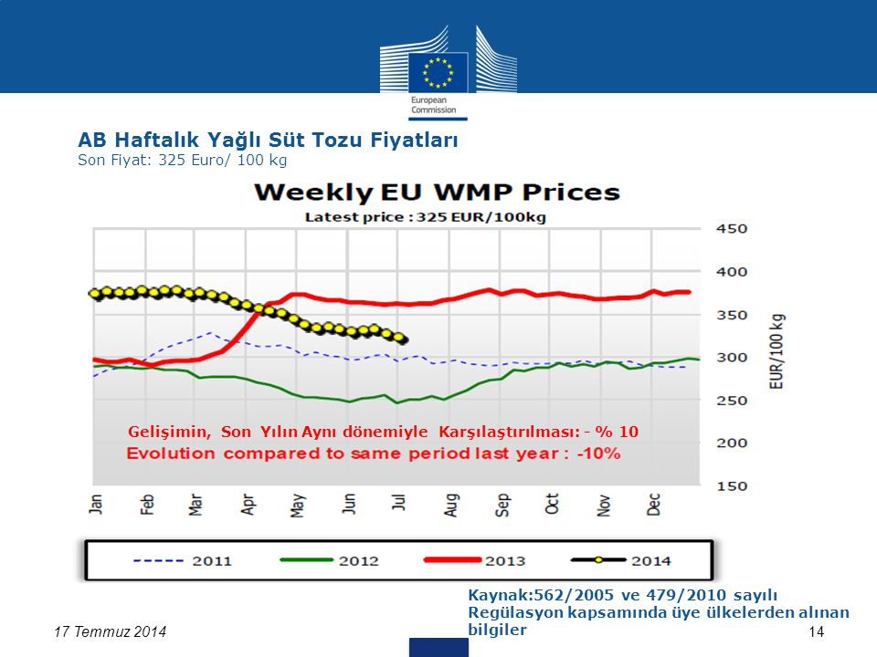 17 Temmuz 201414 AB Haftalık Yağlı Süt Tozu Fiyatları Son Fiyat: 325 Euro/ 100 kg Kaynak:562/2005 ve 479/2010 sayılı Regülasyon kapsamında üye ülkelerden alınan bilgiler Gelişimin, Son Yılın Aynı dönemiyle Karşılaştırılması: - % 10