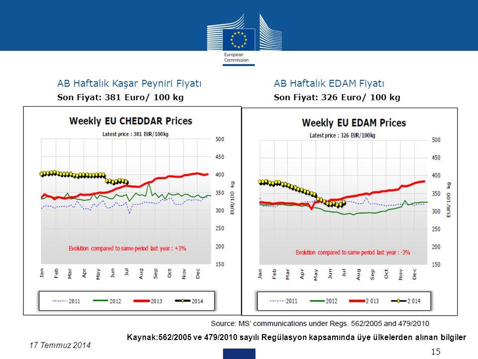 Kaynak:562/2005 ve 479/2010 sayılı Regülasyon kapsamında üye ülkelerden alınan bilgiler Data for DK missing 17 Temmuz 2014 AB Haftalık Kaşar Peyniri FiyatıAB Haftalık EDAM Fiyatı 15 Son Fiyat: 381 Euro/ 100 kgSon Fiyat: 326 Euro/ 100 kg