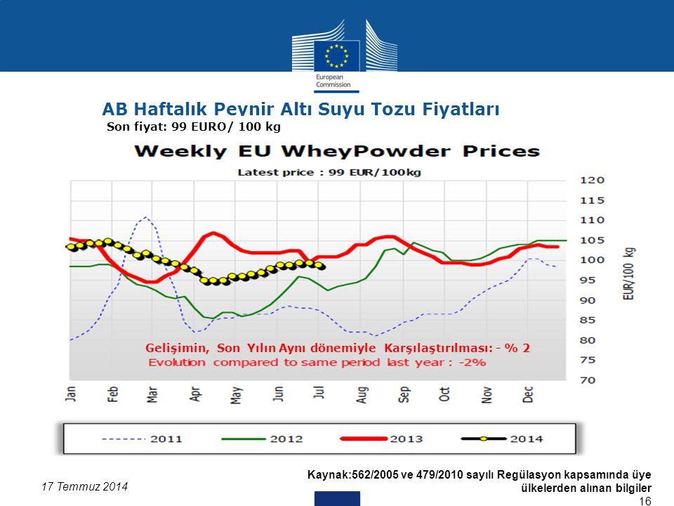 Kaynak:562/2005 ve 479/2010 sayılı Regülasyon kapsamında üye ülkelerden alınan bilgiler 16 17 Temmuz 2014 AB Haftalık Peynir Altı Suyu Tozu Fiyatları Son fiyat: 99 EURO/ 100 kg Gelişimin, Son Yılın Aynı dönemiyle Karşılaştırılması: - % 2