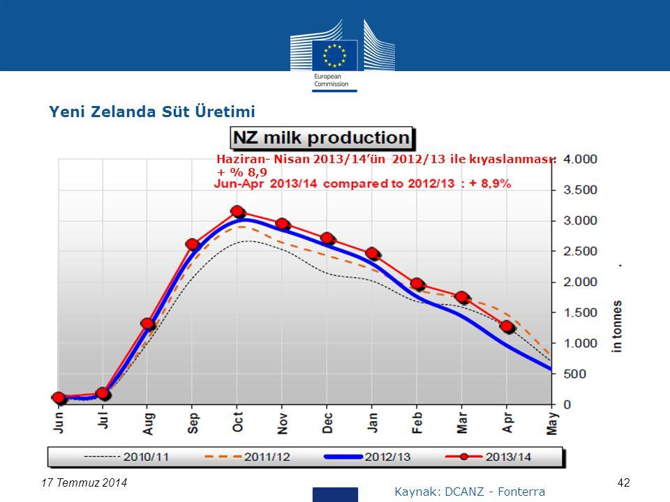 17 Temmuz 201442 Yeni Zelanda Süt Üretimi Kaynak: DCANZ - Fonterra Haziran- Nisan 2013/14'ün 2012/13 ile kıyaslanması: + % 8,9