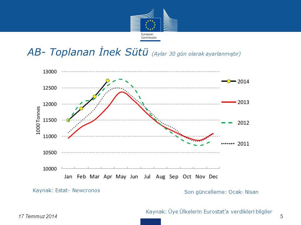 AB- Toplanan İnek Sütü (Aylar 30 gün olarak ayarlanmıştır) 17 Temmuz 20145 Kaynak: Estat- Newcronos Son güncelleme: Ocak- Nisan Kaynak: Üye Ülkelerin Eurostat'a verdikleri bilgiler