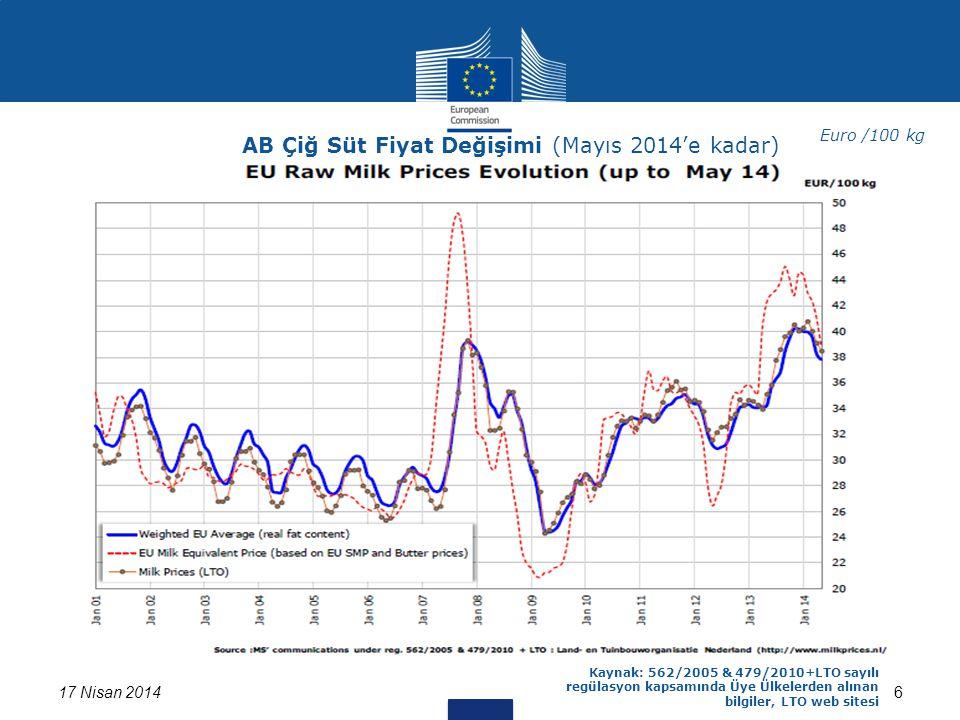 617 Nisan 2014 Kaynak: 562/2005 & 479/2010+LTO sayılı regülasyon kapsamında Üye Ülkelerden alınan bilgiler, LTO web sitesi AB Çiğ Süt Fiyat Değişimi (Mayıs 2014'e kadar) Euro /100 kg