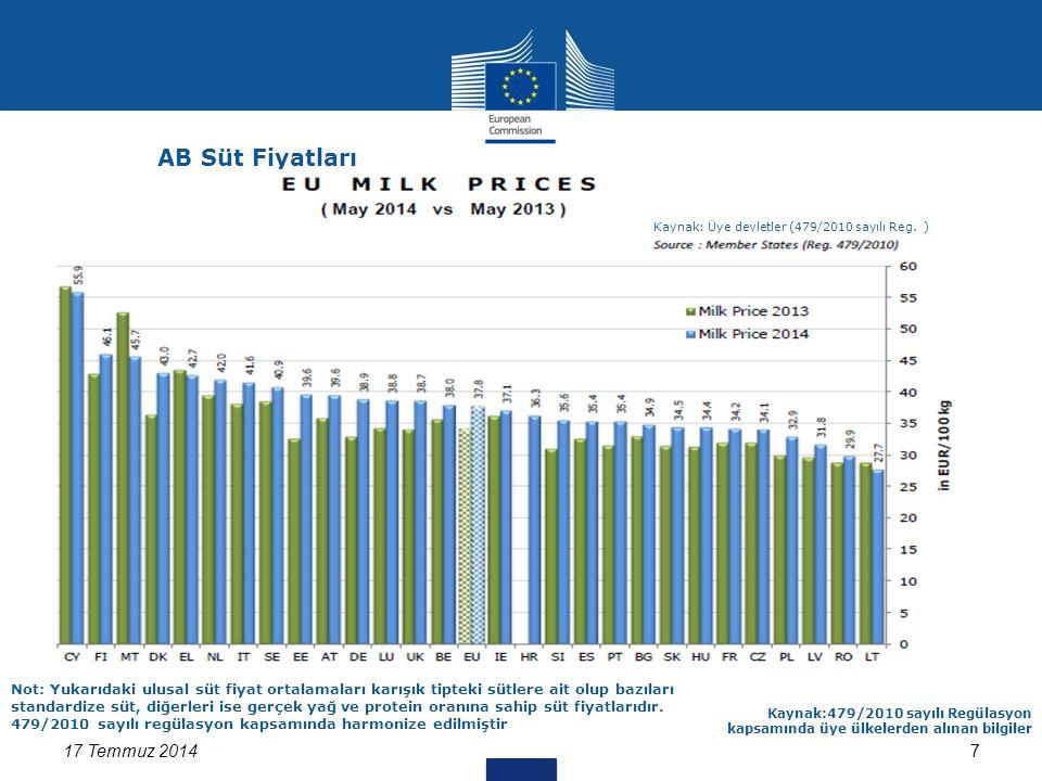 7 Estimates for ES, DK, AT 17 Temmuz 2014 Kaynak:479/2010 sayılı Regülasyon kapsamında üye ülkelerden alınan bilgiler Not: Yukarıdaki ulusal süt fiyat ortalamaları karışık tipteki sütlere ait olup bazıları standardize süt, diğerleri ise gerçek yağ ve protein oranına sahip süt fiyatlarıdır.