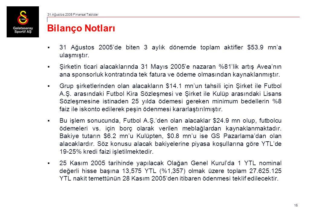 15 Bilanço Notları  31 Ağustos 2005'de biten 3 aylık dönemde toplam aktifler $53.9 mn'a ulaşmıştır.