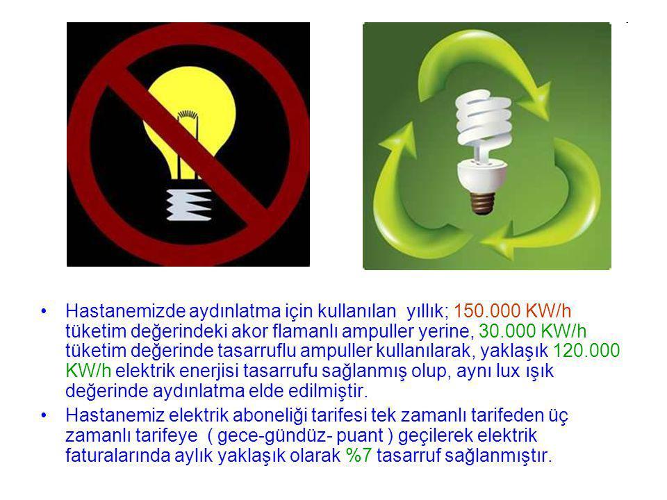 Hastanemizde aydınlatma için kullanılan yıllık; 150.000 KW/h tüketim değerindeki akor flamanlı ampuller yerine, 30.000 KW/h tüketim değerinde tasarruflu ampuller kullanılarak, yaklaşık 120.000 KW/h elektrik enerjisi tasarrufu sağlanmış olup, aynı lux ışık değerinde aydınlatma elde edilmiştir.