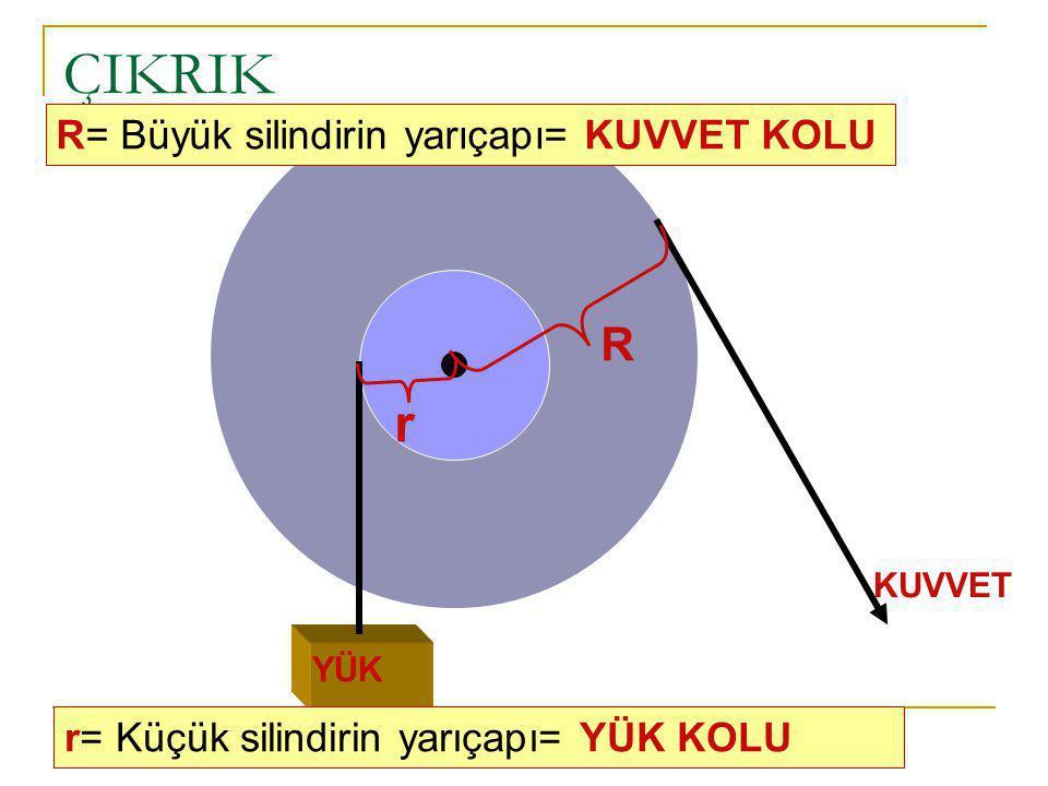 KUVVET YÜK R r R= Büyük silindirin yarıçapı= KUVVET KOLU r= Küçük silindirin yarıçapı= YÜK KOLU