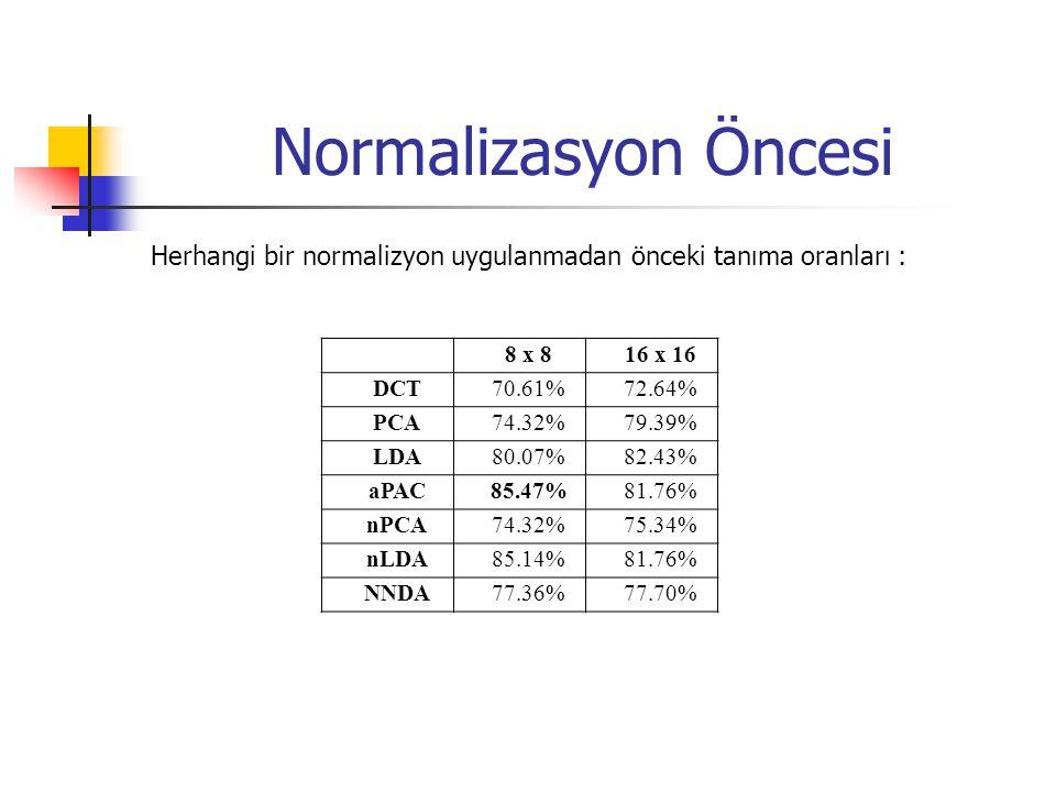 Normalizasyon Öncesi Herhangi bir normalizyon uygulanmadan önceki tanıma oranları : 8 x 816 x 16 DCT70.61%72.64% PCA74.32%79.39% LDA80.07%82.43% aPAC85.47%81.76% nPCA74.32%75.34% nLDA85.14%81.76% NNDA77.36%77.70%