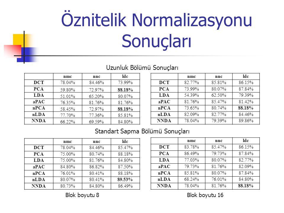 Öznitelik Normalizasyonu Sonuçları Uzunluk Bölümü Sonuçları Standart Sapma Bölümü Sonuçları Blok boyutu 8 Blok boyutu 16 nmcnncldc DCT78.04%84.46%73.99% PCA 59.80%72.97%88.18% LDA 51.01%65.20%80.07% aPAC 76.35%81.76% nPCA 58.45%72.97%88.18% nLDA 77.70%77.36%85.81% NNDA 66.22%69.59%84.80% nmcnncldc DCT82.77%85.81%86.15% PCA73.99%80.07%87.84% LDA54.39%62.50%79.39% aPAC81.76%85.47%81.42% nPCA73.65%80.74%88.18% nLDA82.09%82.77%84.46% NNDA78.04%79.39%89.86% nmcnncldc DCT78.04%84.46%85.47% PCA75.00%80.74%88.18% LDA75.00%81.76%84.80% aPAC84.80%86.82%87.50% nPCA76.01%80.41%88.18% nLDA80.07%80.41%89.53% NNDA80.73%84.80%86.49% nmcnncldc DCT83.78%85.47%86.15% PCA86.49%79.73%87.84% LDA77.03%80.07%82.77% aPAC79.73%81.76%82.09% nPCA85.81%80.07%87.84% nLDA68.24%76.01%84.80% NNDA78.04%81.76%88.18%