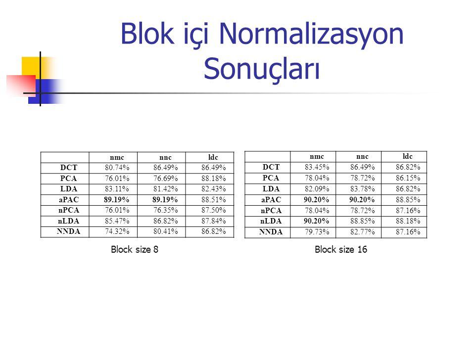 Blok içi Normalizasyon Sonuçları Block size 8 Block size 16 nmcnncldc DCT80.74%86.49% PCA76.01%76.69%88.18% LDA83.11%81.42%82.43% aPAC89.19% 88.51% nP