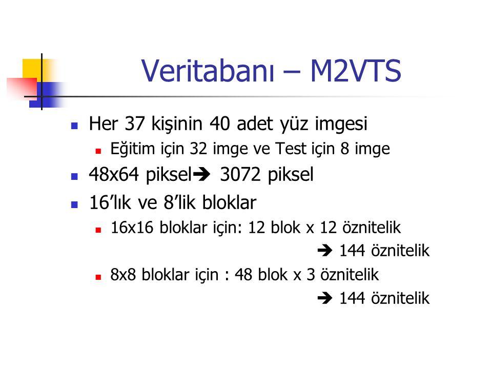 Veritabanı – M2VTS Her 37 kişinin 40 adet yüz imgesi Eğitim için 32 imge ve Test için 8 imge 48x64 piksel  3072 piksel 16'lık ve 8'lik bloklar 16x16 bloklar için: 12 blok x 12 öznitelik  144 öznitelik 8x8 bloklar için : 48 blok x 3 öznitelik  144 öznitelik