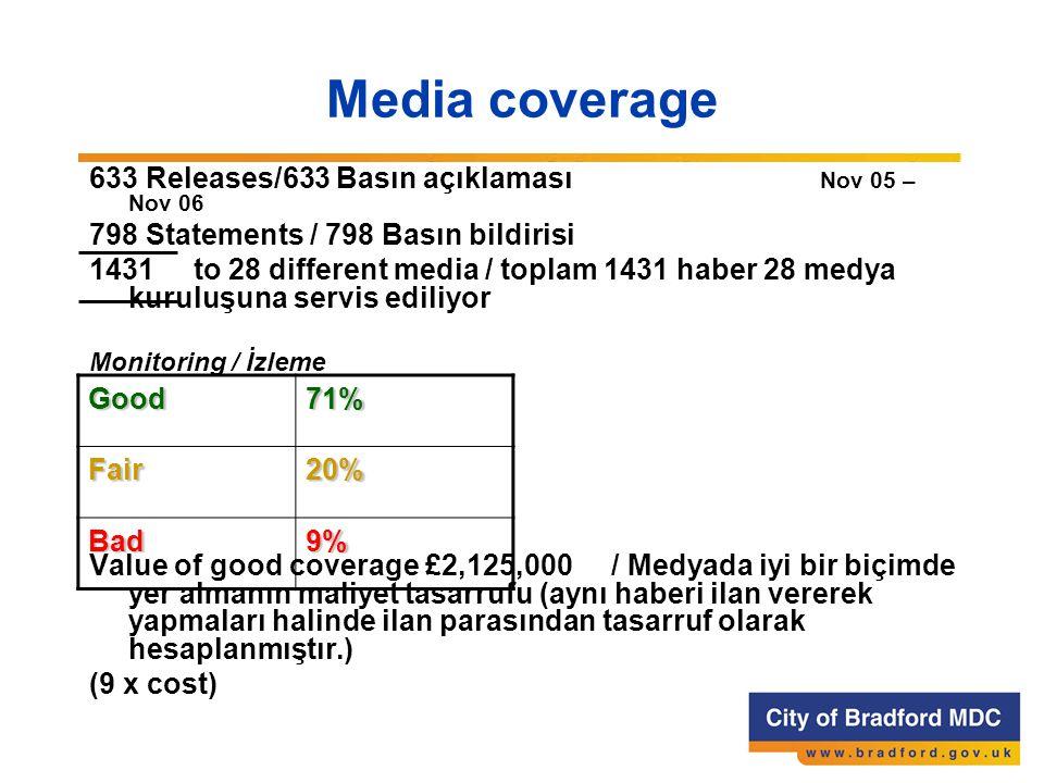 Media coverage 633 Releases/633 Basın açıklaması Nov 05 – Nov 06 798 Statements / 798 Basın bildirisi 1431 to 28 different media / toplam 1431 haber 28 medya kuruluşuna servis ediliyor Monitoring / İzleme Value of good coverage £2,125,000/ Medyada iyi bir biçimde yer almanın maliyet tasarrufu (aynı haberi ilan vererek yapmaları halinde ilan parasından tasarruf olarak hesaplanmıştır.) (9 x cost) Good71% Fair20% Bad9%