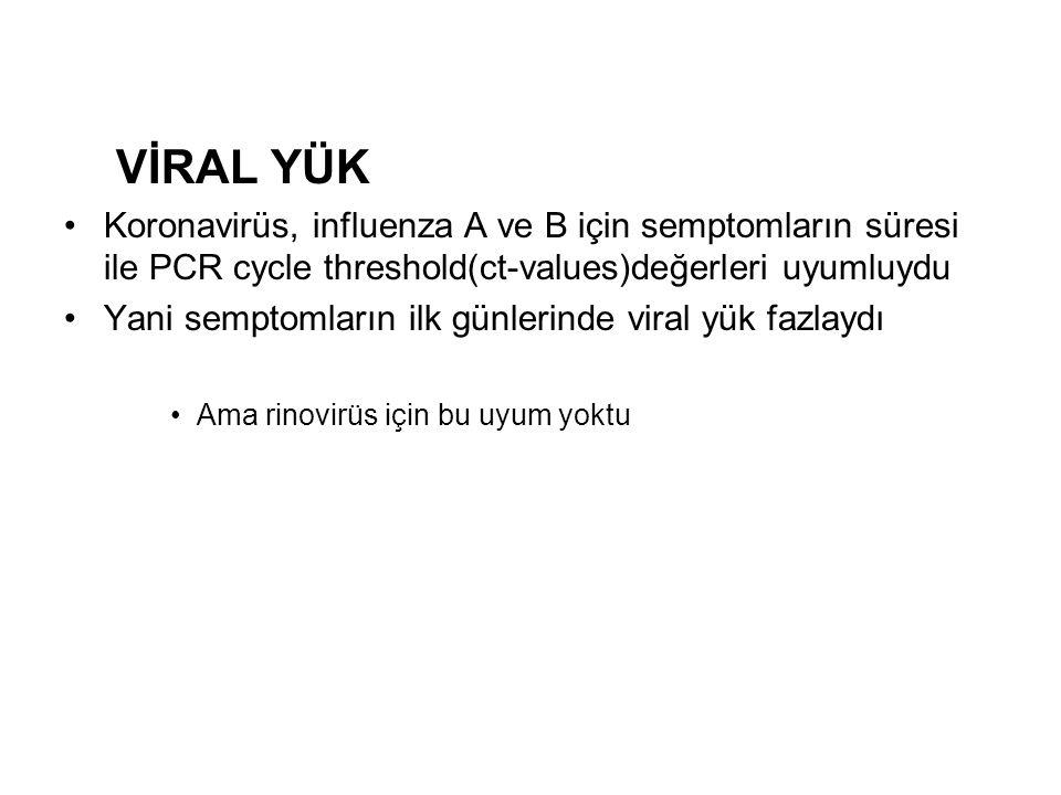VİRAL YÜK Koronavirüs, influenza A ve B için semptomların süresi ile PCR cycle threshold(ct-values)değerleri uyumluydu Yani semptomların ilk günlerinde viral yük fazlaydı Ama rinovirüs için bu uyum yoktu