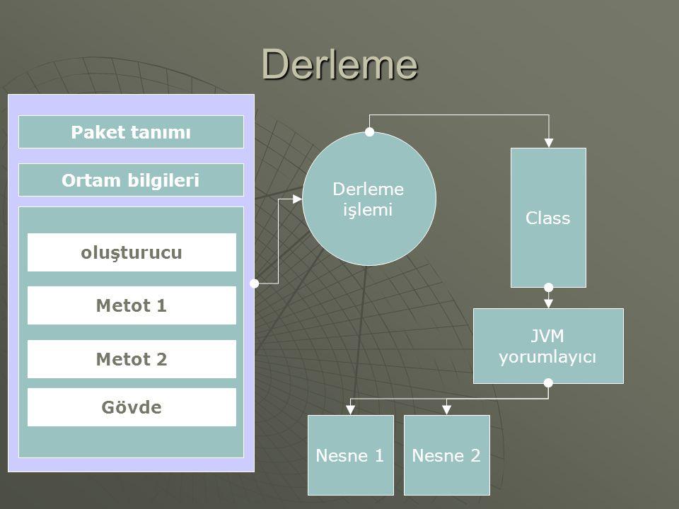 Derleme Paket tanımı Ortam bilgileri oluşturucu Metot 1 Metot 2 Gövde Derleme işlemi Class JVM yorumlayıcı Nesne 1Nesne 2