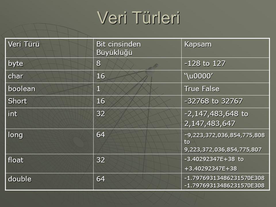 Veri Türleri Veri Türü Bit cinsinden Büyüklüğü Kapsam byte8 -128 to 127 char16'\u0000' boolean1 True False Short16 -32768 to 32767 int32 -2,147,483,648 to 2,147,483,647 long64 - 9,223,372,036,854,775,808 to 9,223,372,036,854,775,807 float32 -3.40292347E+38 to +3.40292347E+38 double64-1.79769313486231570E308-1.79769313486231570E308