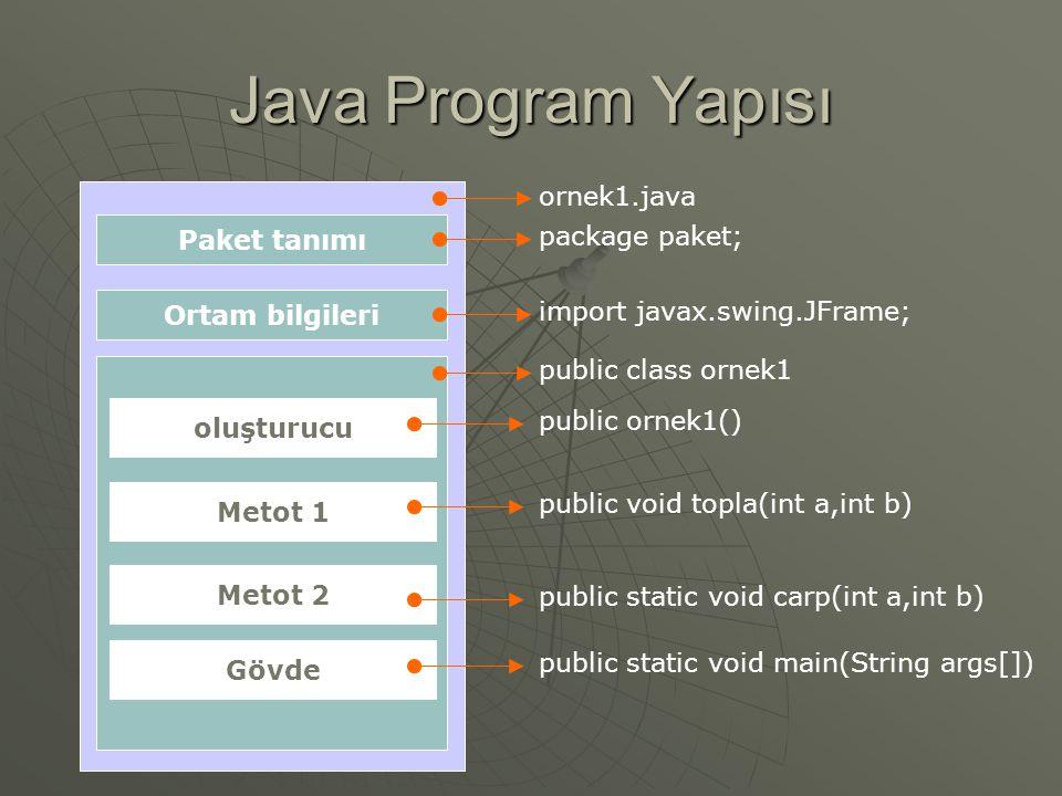Java Program Yapısı Paket tanımı Ortam bilgileri oluşturucu Metot 1 Metot 2 Gövde ornek1.java package paket; import javax.swing.JFrame; public class o