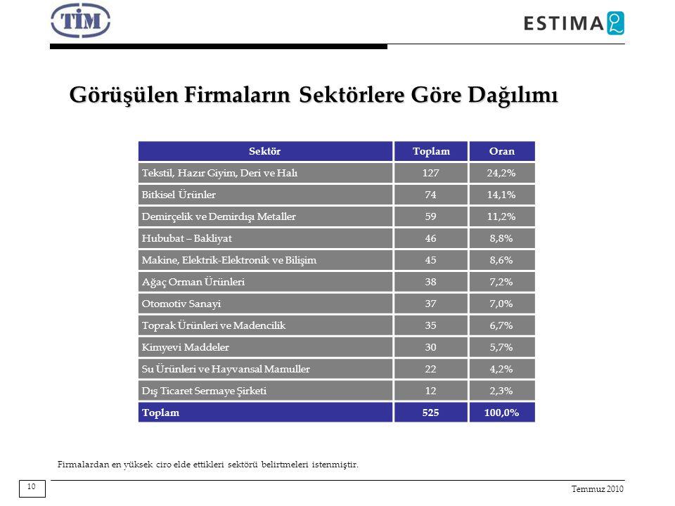 Temmuz 2010 Görüşülen Firmaların Sektörlere Göre Dağılımı 10 SektörToplamOran Tekstil, Hazır Giyim, Deri ve Halı12724,2% Bitkisel Ürünler7414,1% Demirçelik ve Demirdışı Metaller5911,2% Hububat – Bakliyat468,8% Makine, Elektrik-Elektronik ve Bilişim458,6% Ağaç Orman Ürünleri387,2% Otomotiv Sanayi377,0% Toprak Ürünleri ve Madencilik356,7% Kimyevi Maddeler305,7% Su Ürünleri ve Hayvansal Mamuller224,2% Dış Ticaret Sermaye Şirketi122,3% Toplam525100,0% Firmalardan en yüksek ciro elde ettikleri sektörü belirtmeleri istenmiştir.