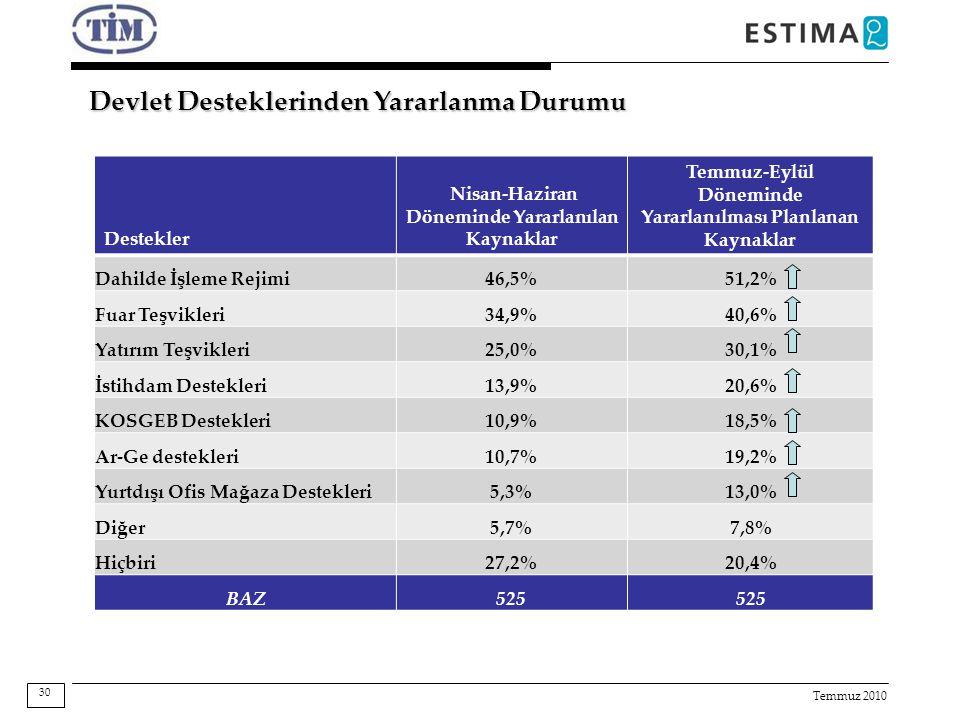 Temmuz 2010 Devlet Desteklerinden Yararlanma Durumu Destekler Nisan-Haziran Döneminde Yararlanılan Kaynaklar Temmuz-Eylül Döneminde Yararlanılması Planlanan Kaynaklar Dahilde İşleme Rejimi46,5%51,2% Fuar Teşvikleri34,9%40,6% Yatırım Teşvikleri25,0%30,1% İstihdam Destekleri13,9%20,6% KOSGEB Destekleri10,9%18,5% Ar-Ge destekleri10,7%19,2% Yurtdışı Ofis Mağaza Destekleri5,3%13,0% Diğer5,7%7,8% Hiçbiri27,2%20,4% BAZ525 30