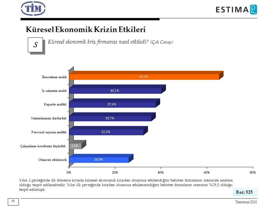 Temmuz 2010 S S Küresel ekonomik kriz firmanızı nasıl etkiledi? (Çok Cevap) Küresel Ekonomik Krizin Etkileri Baz: 525 38 Yılın 2.çeyreğinde ilk döneme