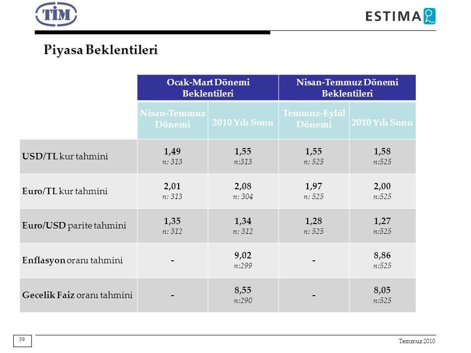 Temmuz 2010 Piyasa Beklentileri Ocak-Mart Dönemi Beklentileri Nisan-Temmuz Dönemi Beklentileri Nisan-Temmuz Dönemi 2010 Yılı Sonu Temmuz-Eylül Dönemi