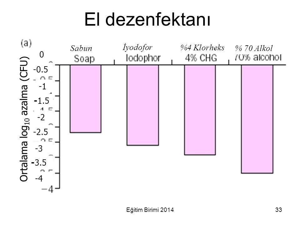 El dezenfektanı Sabun İyodofor %4 Klorheks % 70 Alkol Ortalama log 10 azalma (CFU) 0 -0.5 -1.5 -2 -2.5 -3 -3.5 -4 33Eğitim Birimi 2014