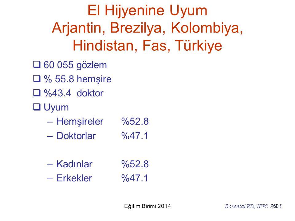 El Hijyenine Uyum Arjantin, Brezilya, Kolombiya, Hindistan, Fas, Türkiye  60 055 gözlem  % 55.8 hemşire  %43.4 doktor  Uyum –Hemşireler%52.8 –Dokt
