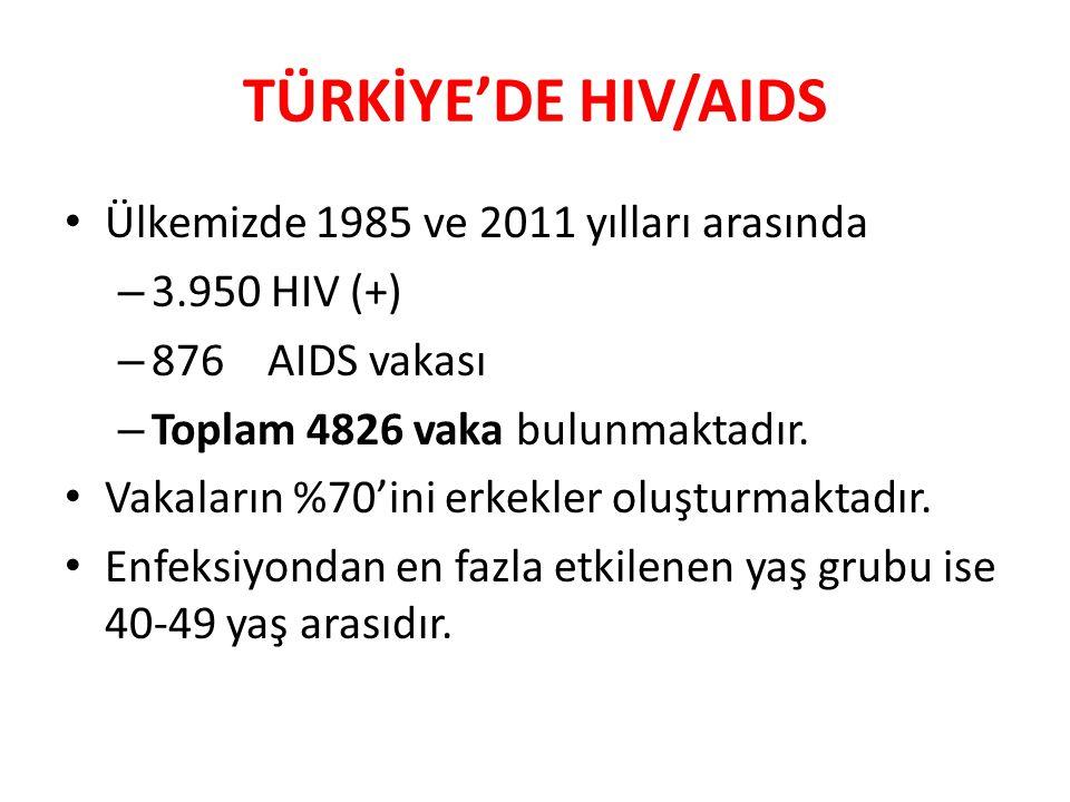 TÜRKİYE'DE HIV/AIDS Ülkemizde 1985 ve 2011 yılları arasında – 3.950 HIV (+) – 876 AIDS vakası – Toplam 4826 vaka bulunmaktadır. Vakaların %70'ini erke