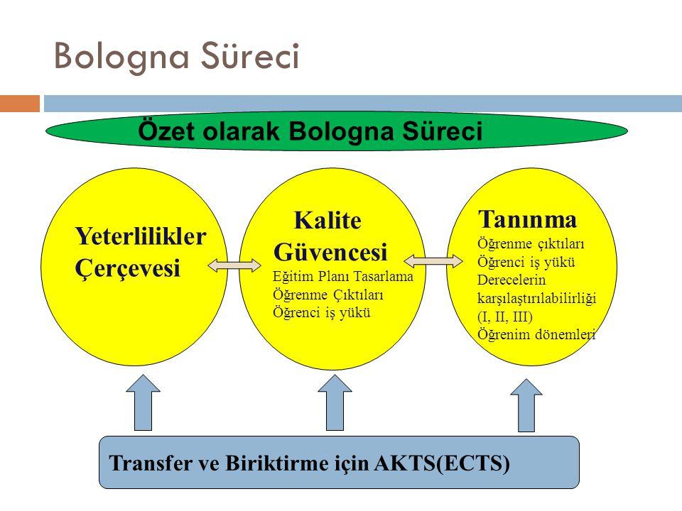 Bologna Süreci Yeterlilikler Çerçevesi Kalite Güvencesi Eğitim Planı Tasarlama Öğrenme Çıktıları Öğrenci iş yükü Tanınma Öğrenme çıktıları Öğrenci iş yükü Derecelerin karşılaştırılabilirliği (I, II, III) Öğrenim dönemleri Transfer ve Biriktirme için AKTS(ECTS) Özet olarak Bologna Süreci