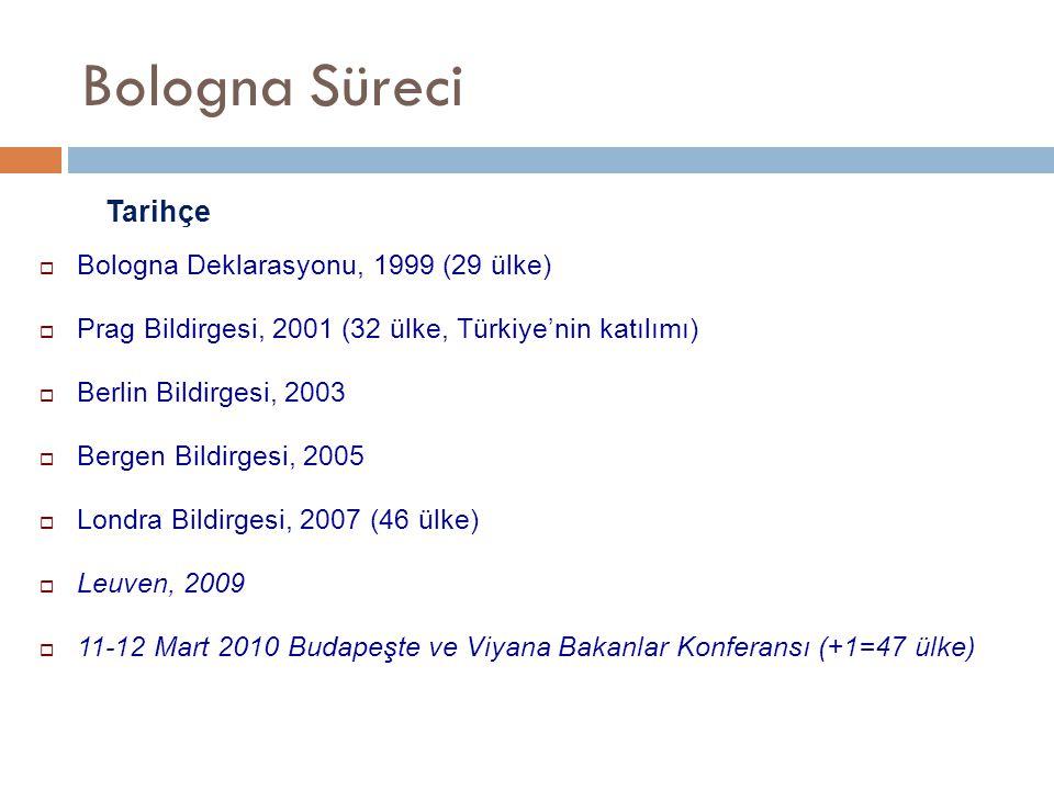 Bologna Süreci  Bologna Deklarasyonu, 1999 (29 ülke)  Prag Bildirgesi, 2001 (32 ülke, Türkiye'nin katılımı)  Berlin Bildirgesi, 2003  Bergen Bildirgesi, 2005  Londra Bildirgesi, 2007 (46 ülke)  Leuven, 2009  11-12 Mart 2010 Budapeşte ve Viyana Bakanlar Konferansı (+1=47 ülke) Tarihçe