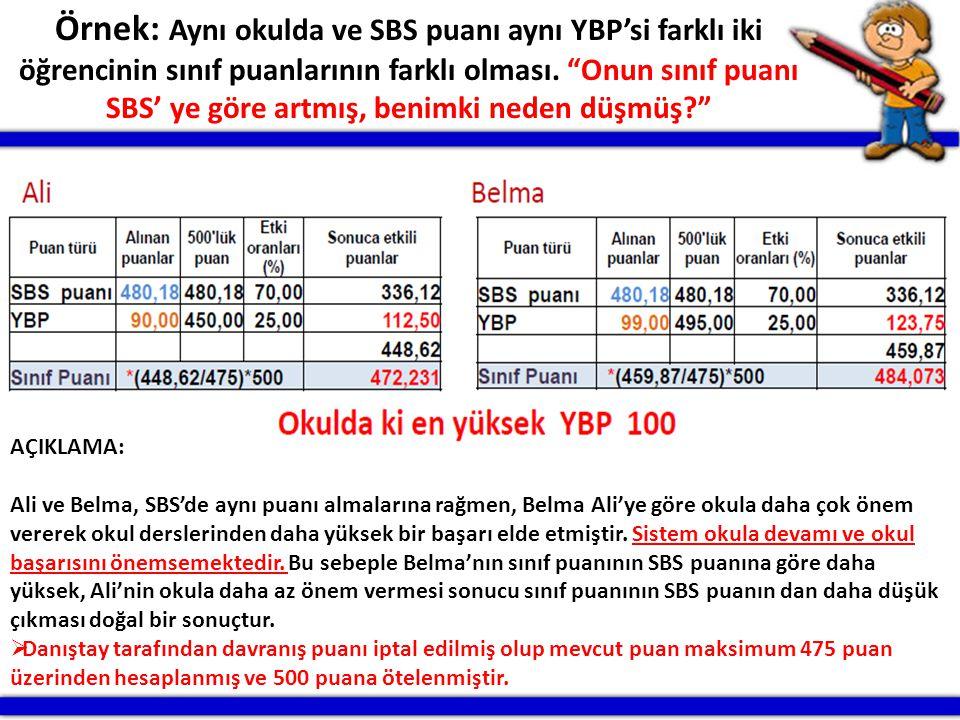 """Örnek: Aynı okulda ve SBS puanı aynı YBP'si farklı iki öğrencinin sınıf puanlarının farklı olması. """"Onun sınıf puanı SBS' ye göre artmış, benimki nede"""