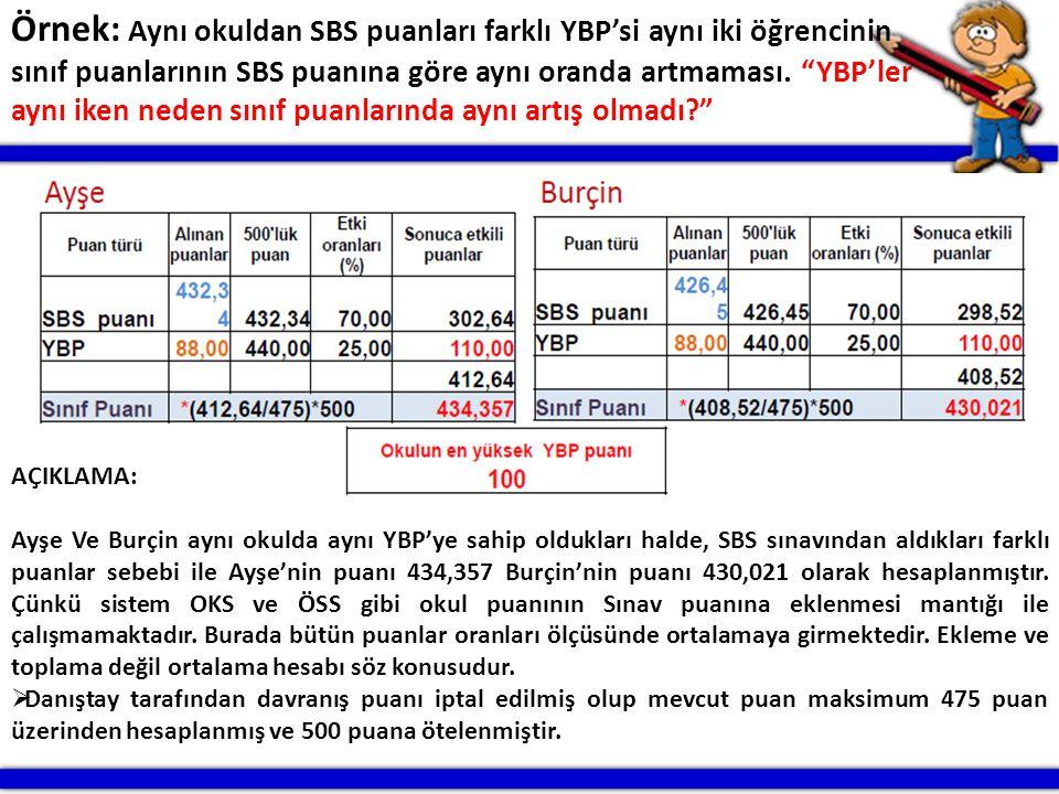 """Örnek: Aynı okuldan SBS puanları farklı YBP'si aynı iki öğrencinin sınıf puanlarının SBS puanına göre aynı oranda artmaması. """"YBP'ler aynı iken neden"""